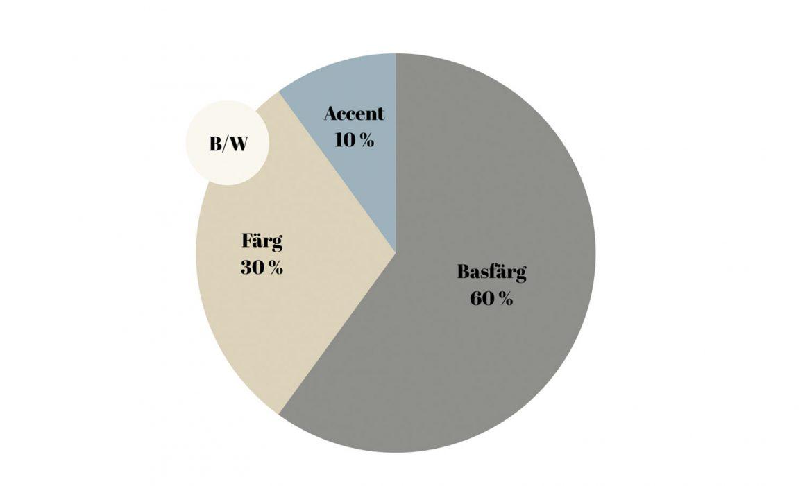 60/30/10-regeln för snygga färgkombinationer - fixaodona.se